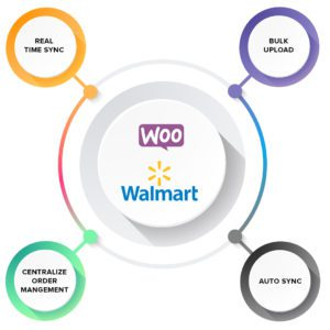 Walmart Dropshipping Automation for Woocommerce